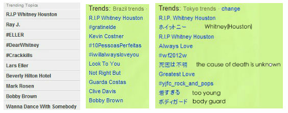 Whitney Houston Trending Topics USA Brazil and Tokyo