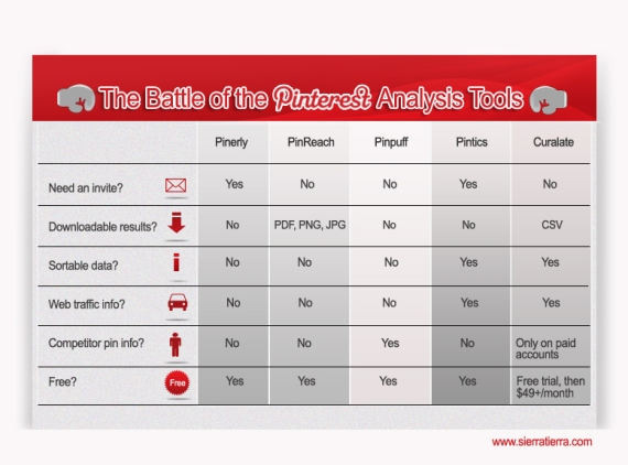 Battle of The Pinterest Analysis Tools Comparison Chart